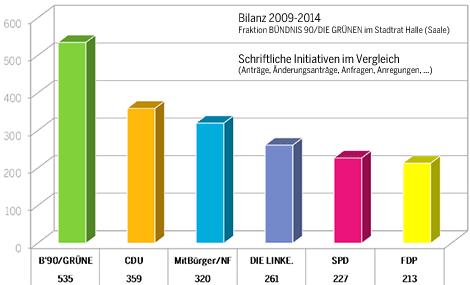 2009-2014-Gruene-Stadtratsfraktion-Halle-Bilanz-Vergleich-schrl-Initiativen-470px
